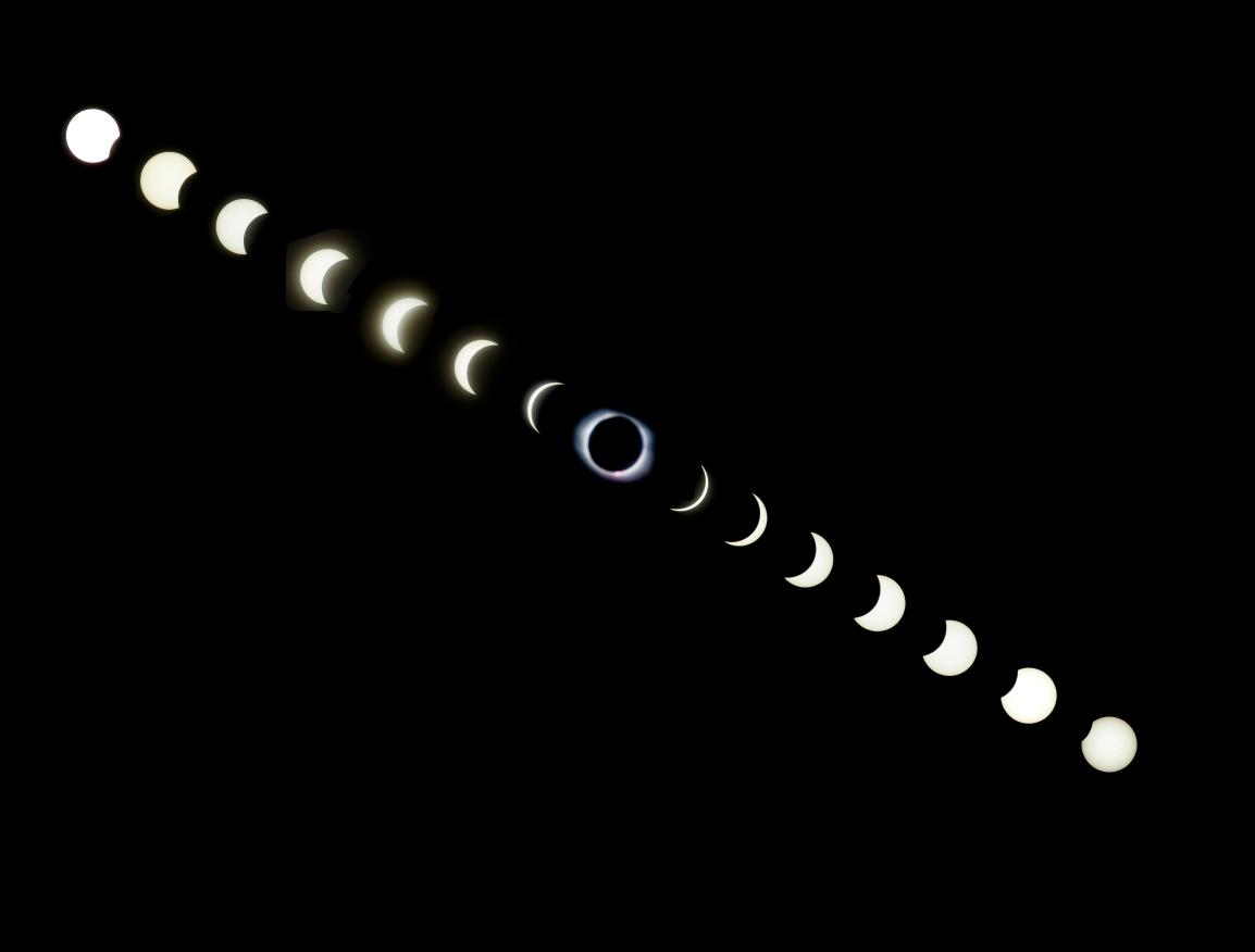 Eclipse Progression